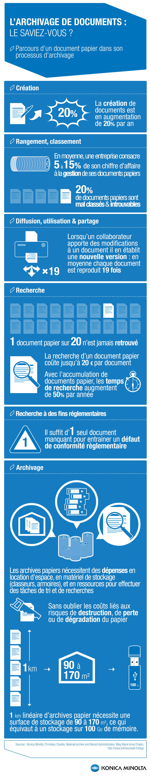 Infographie archivage des documents le saviez vous