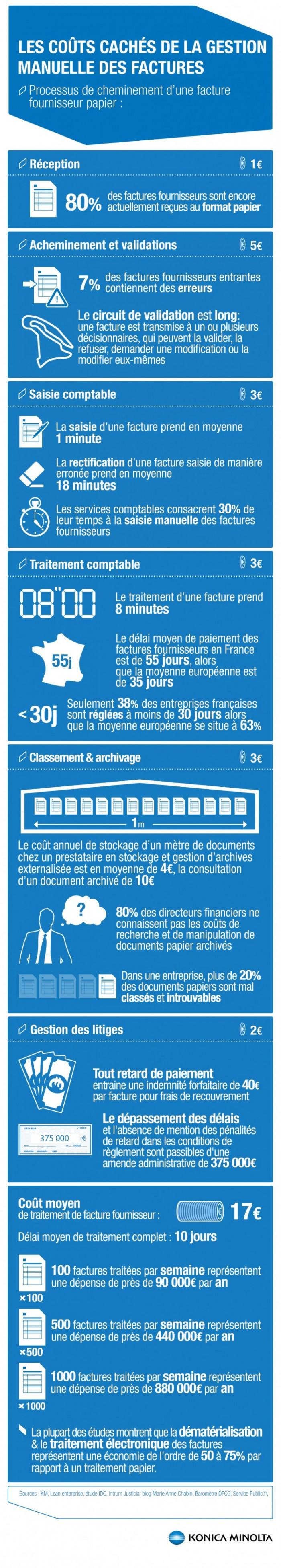 Infographie dématérialisation des factures