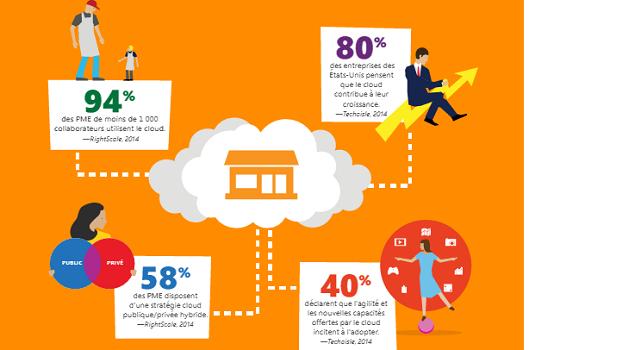 Productivité mobile du cloud