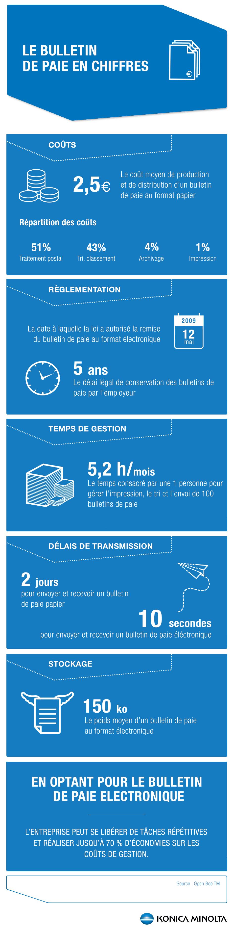 Infographie-bulletin-de-paie-en-chiffres
