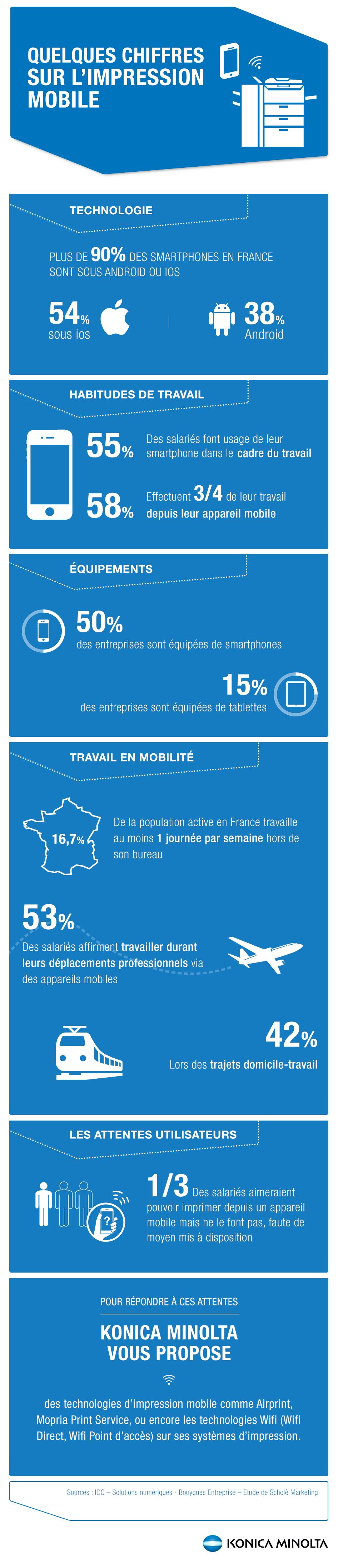 Les chiffres clés de l'impression mobile dans l'entreprise infographie
