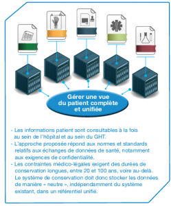 Gestion unifiée des informations du patient