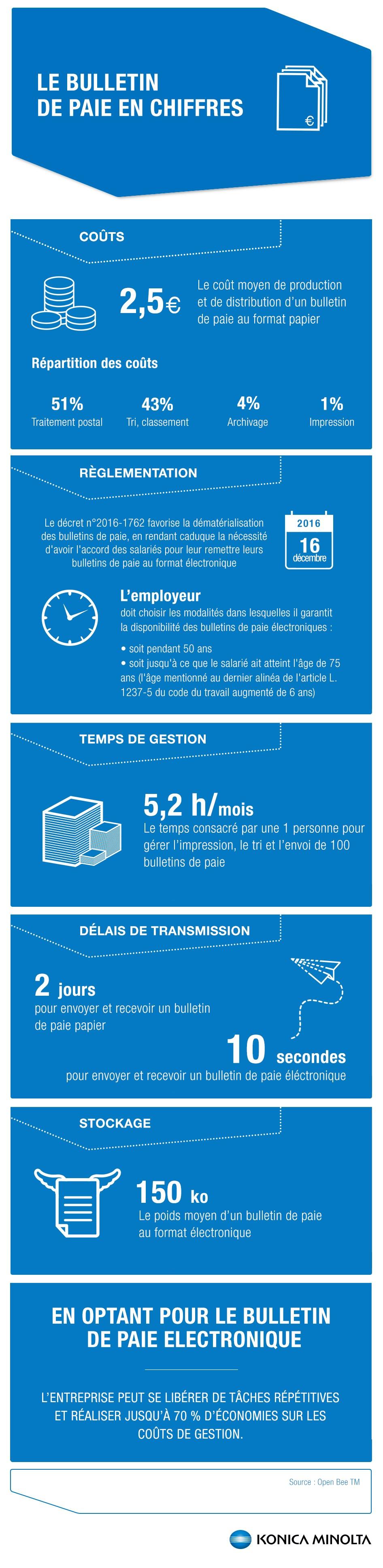 Infographie : Le bulletin de paie en chiffres