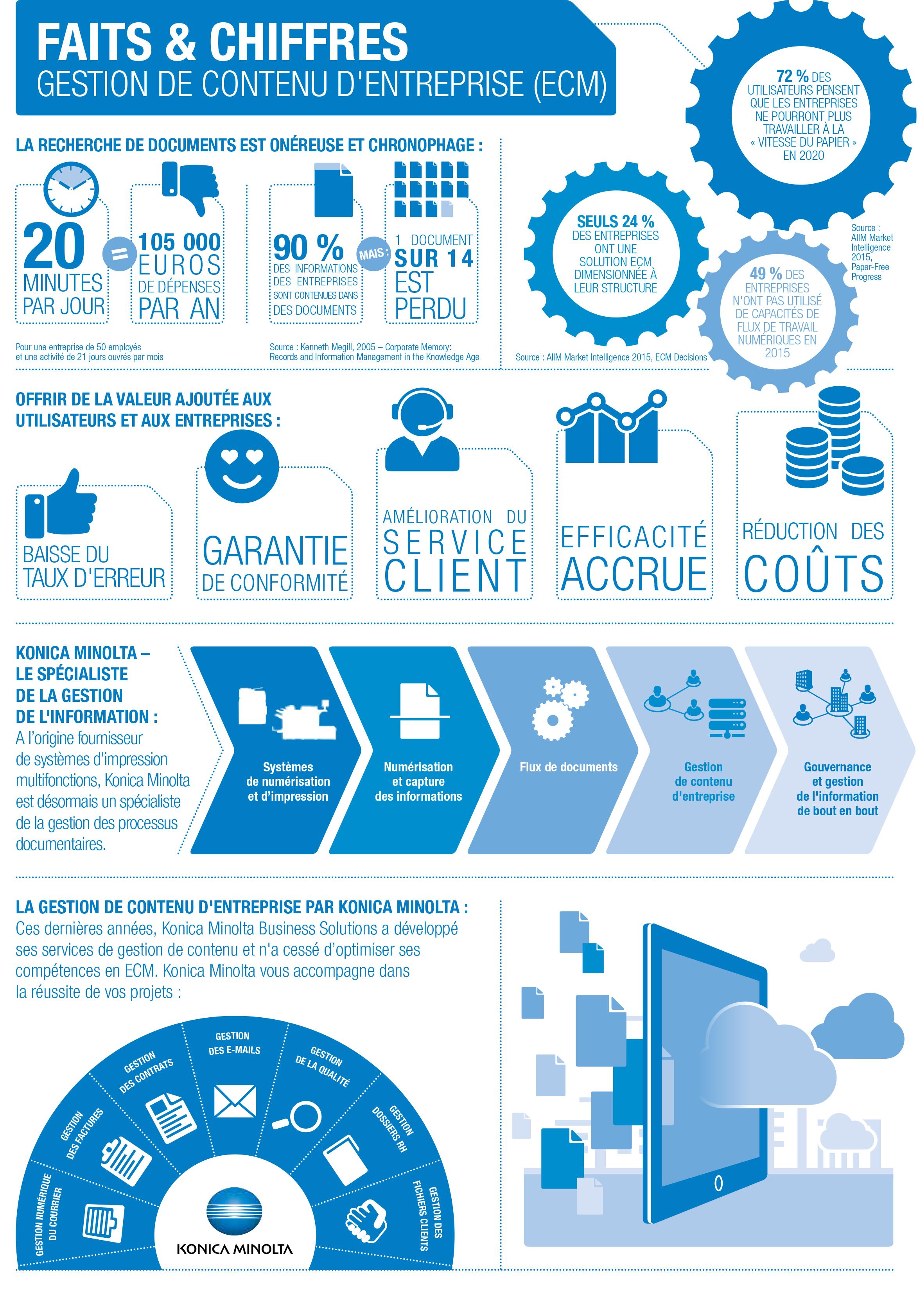 Infographie les chiffres clés de l'ECM