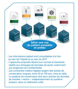 vue unifiée des informations patient