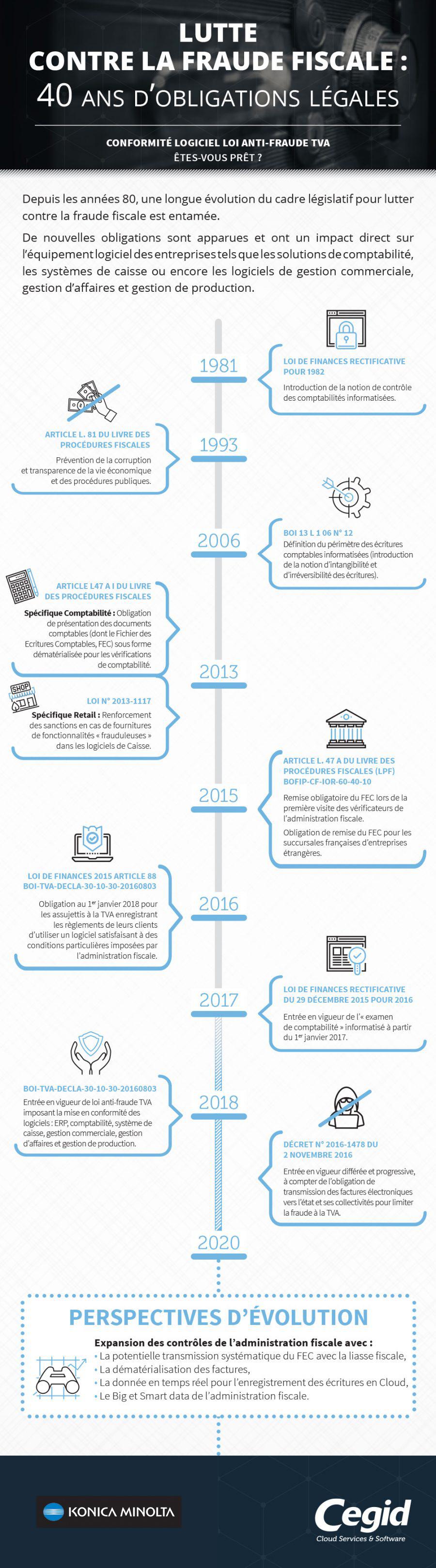 Infographie : lutte contre la fraude fiscale 40 ans d'obligations légales
