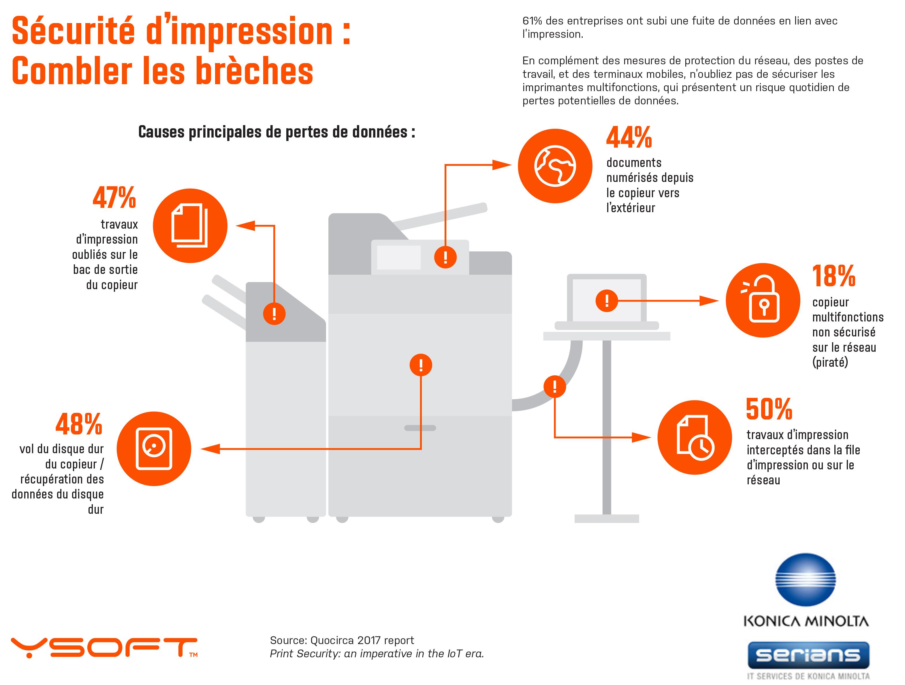 Infographie : 5 raisons de sécuriser votre système d'impression
