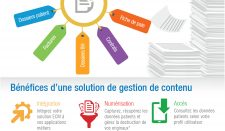 Infographie gestion de contenu (ECM) en milieu hospitalier
