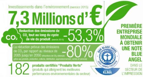 KM Environnement Faits et Chiffres 2017
