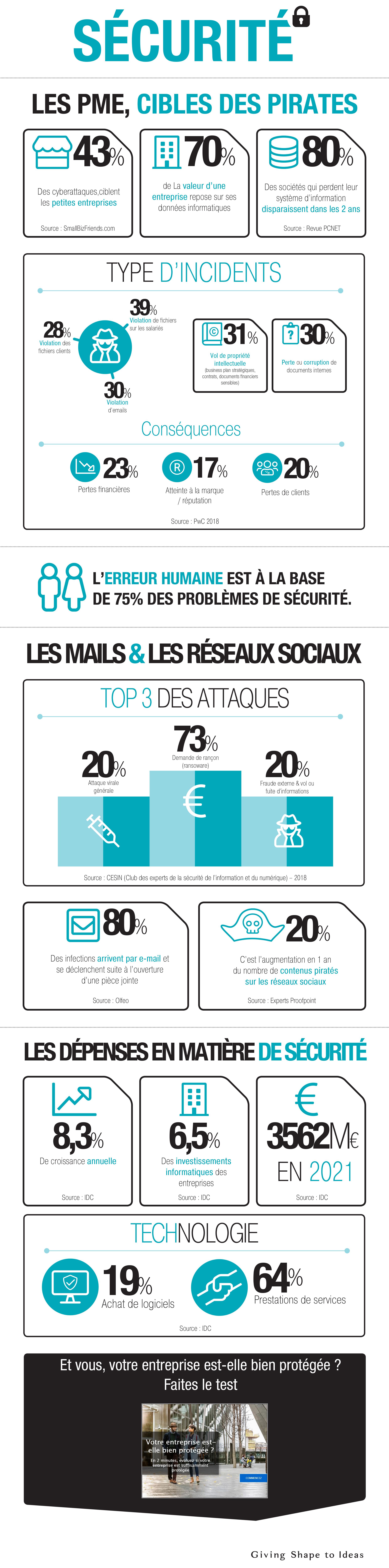 Sécurité : Les PME, cibles des pirates