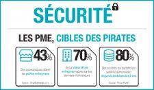 Infographie : Les PME, cibles des pirates