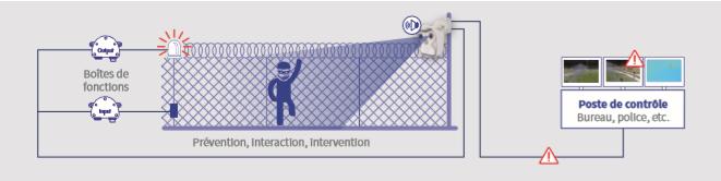 Mobotix protection périmètrique