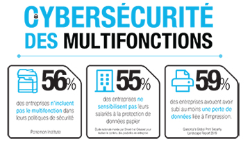 Infographie Cybersecurite des multifonctions