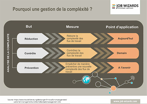 Gestion de la complexité : devenez plus agile en simplifiant vos processus