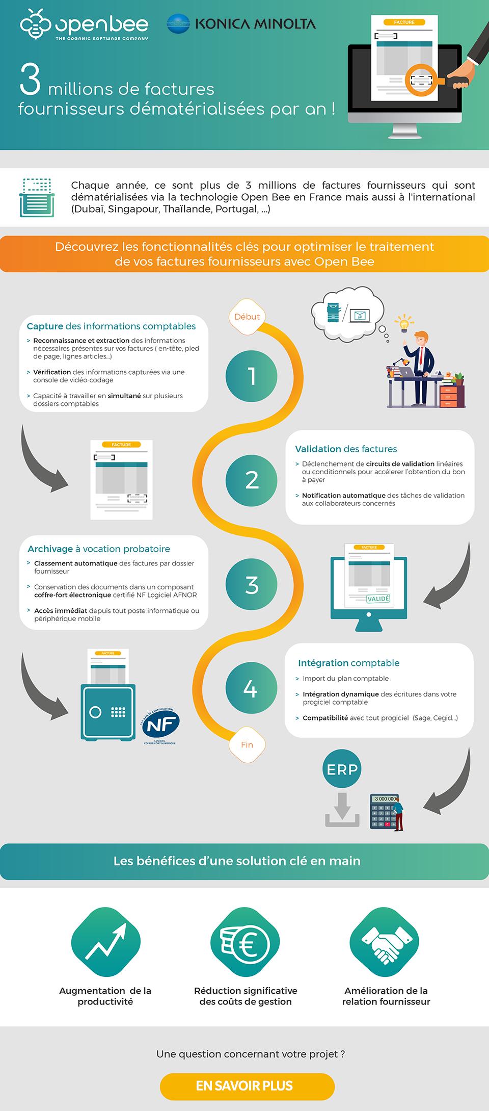 Infographie Dématérialisation des factures fournisseurs : Comment ça marche ?