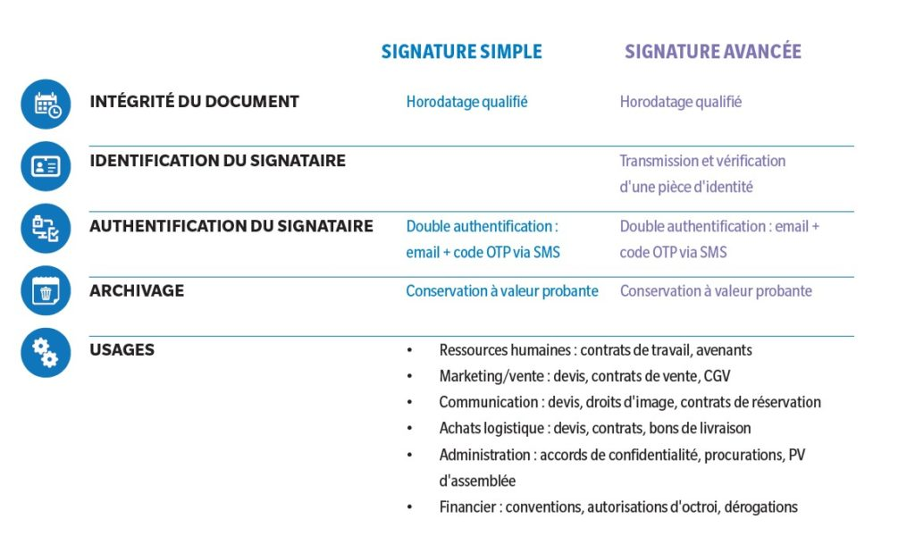 Simplifiez la signature de vos documents contractuels!